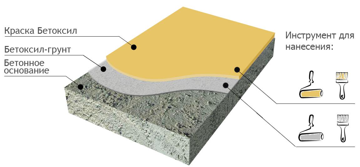 Бетоксил краска по бетону купить цемент раствор строительный